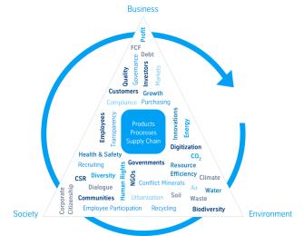 Sustainability Triangel