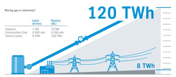 Power vs. Energy Transport