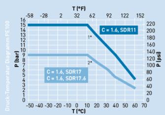 Diagramm Temperaturbeständigkeit