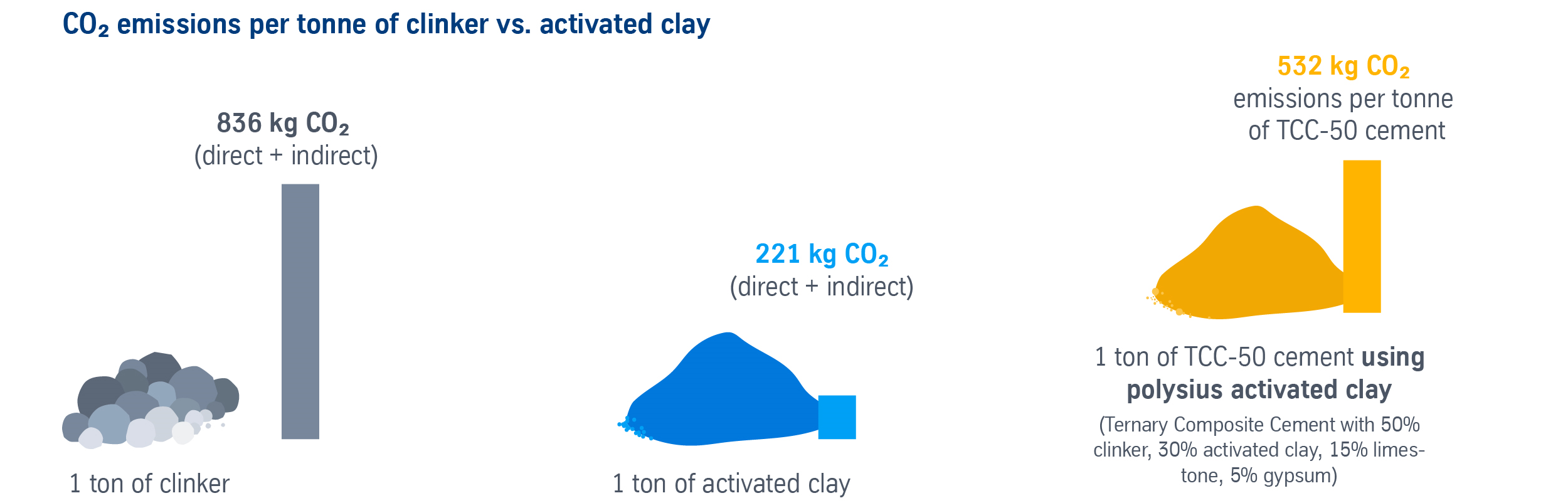 CO2 emissions of clinker vs. activated clay