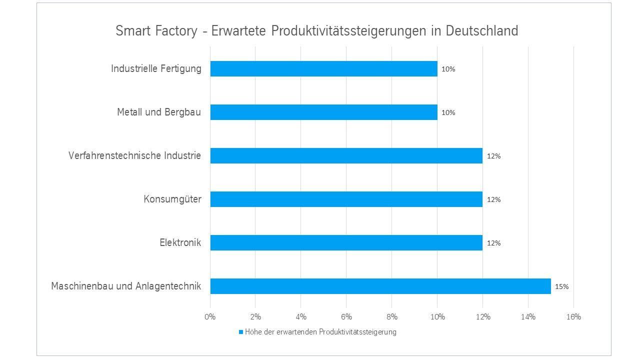 Erwartete Produktivitätssteigerungen nach Industrie-Sparten